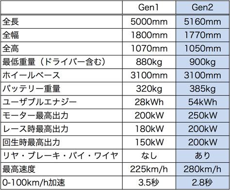 Comparison_Gen1-2.jpg