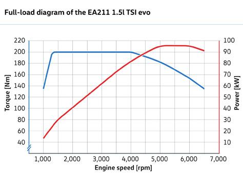 EA211_evo4.jpg