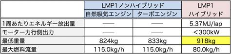 LMP1_2019-2020_EoT.jpg