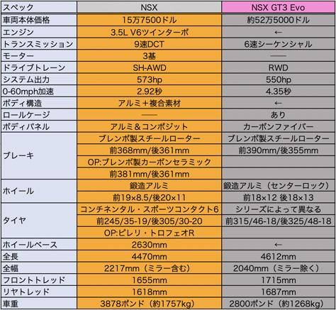 NSX_table.jpg
