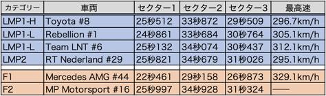 WEC_F1_table_2.jpg