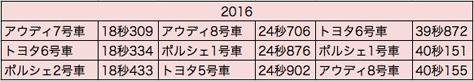 wec_fuji_2016_sector.jpg